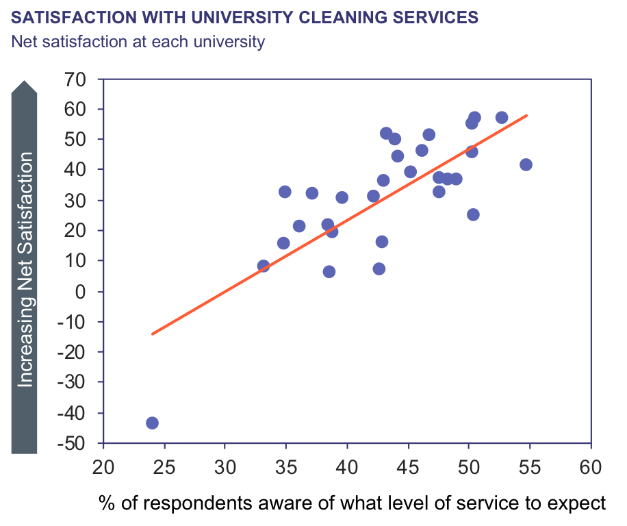 Satisfaction with university cleaning services