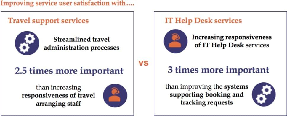 Improving service user satisfaction